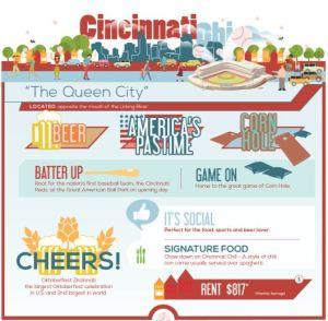 Cincinnati Relo Article